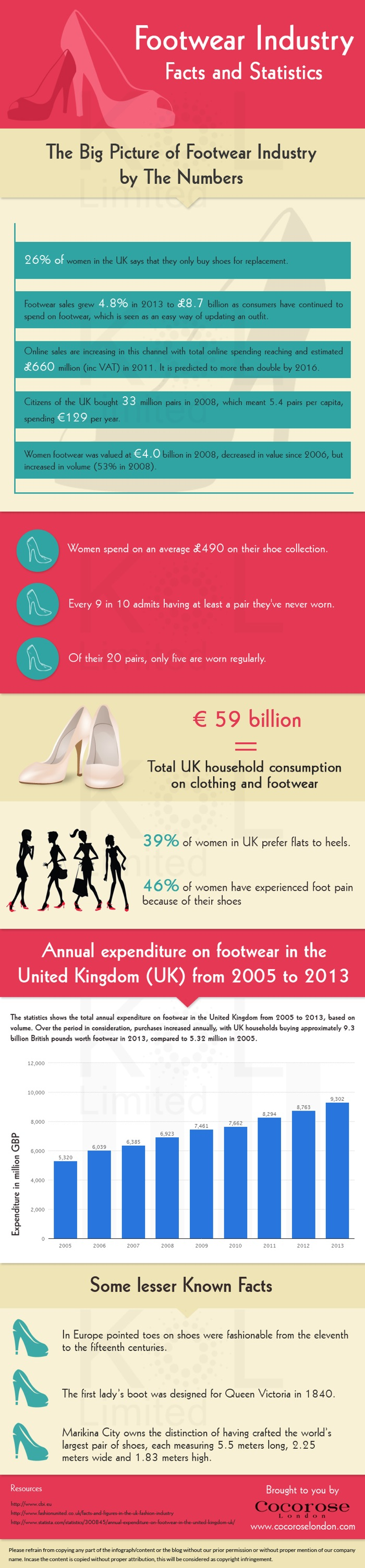 Statistics in fashion industry 67